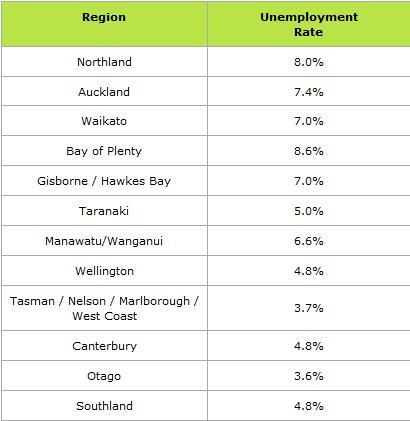Paro por región en Nueva Zelanda